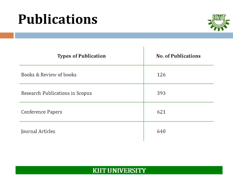 Publications Types of PublicationNo. of Publications Books & Review of books126 Research Publications in Scopus393 Conference Papers621 Journal Articl