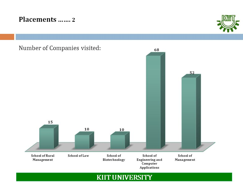 Placements ……. 2 Number of Companies visited: KIIT UNIVERSITY