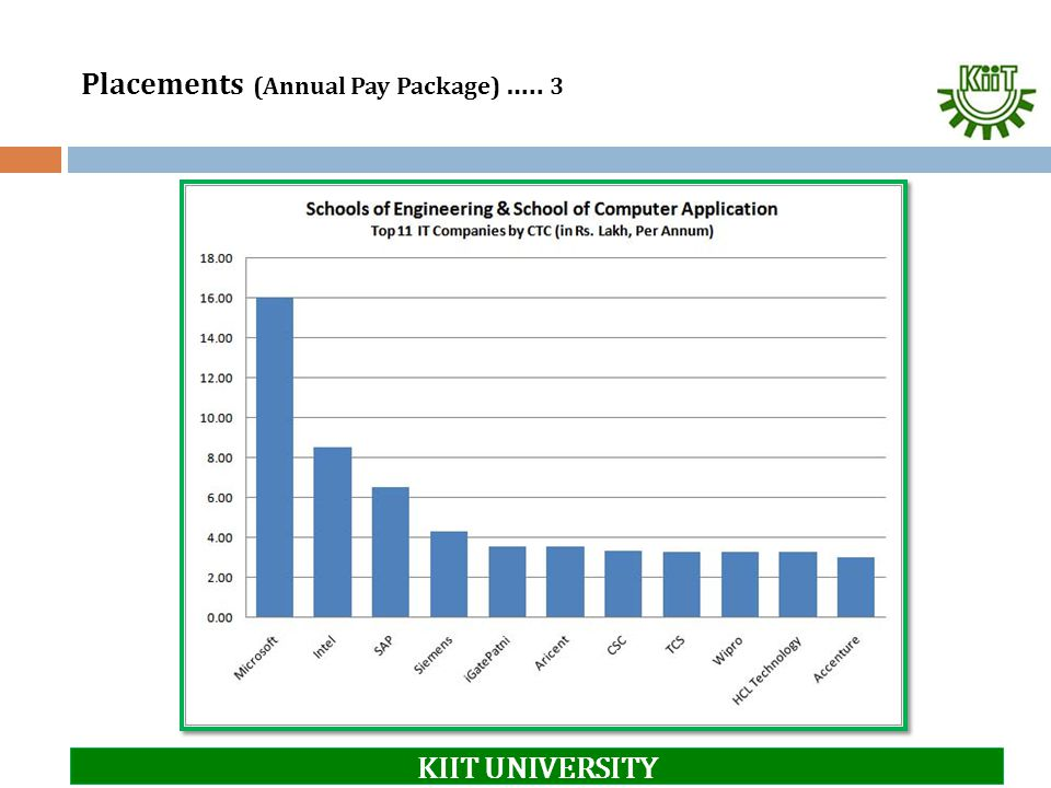 Placements (Annual Pay Package) ….. 3 KIIT UNIVERSITY