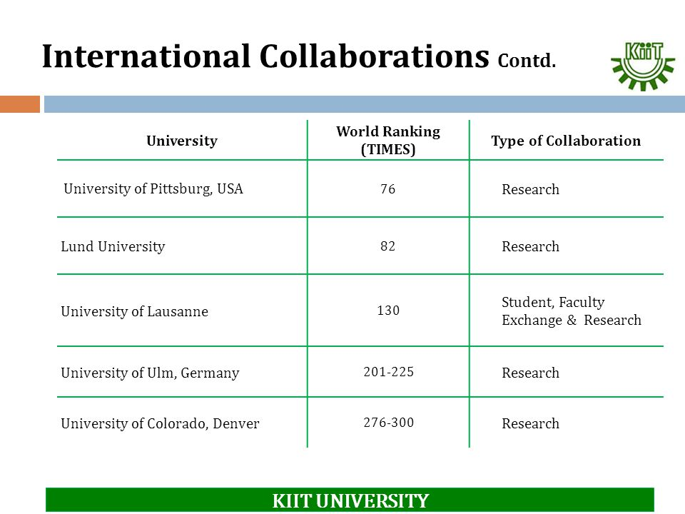 International Collaborations Contd. University World Ranking (TIMES) Type of Collaboration University of Pittsburg, USA 76 Research Lund University 82