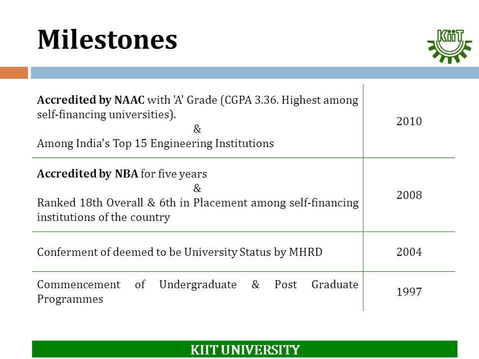 Milestones Accredited by NAAC with 'A' Grade (CGPA 3.36. Highest among self-financing universities). & Among India's Top 15 Engineering Institutions 2