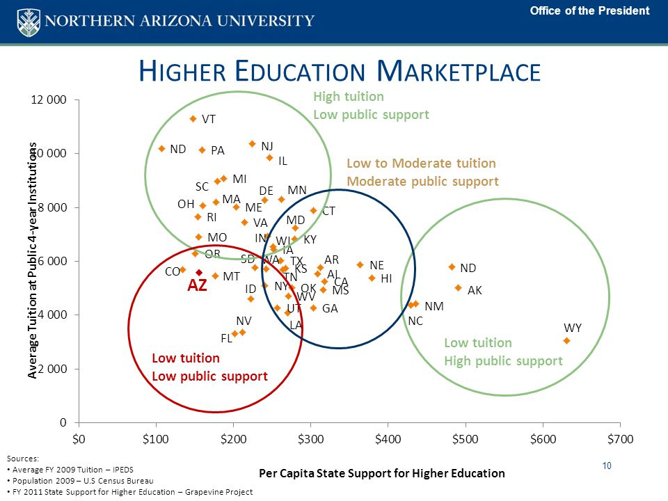 Office of the President H IGHER E DUCATION M ARKETPLACE 10 Sources: Average FY 2009 Tuition – IPEDS Population 2009 – U.S Census Bureau FY 2011 State Support for Higher Education – Grapevine Project