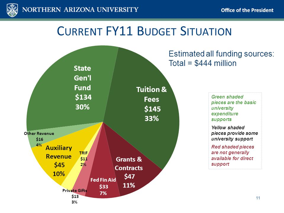 Office of the President C URRENT FY11 B UDGET S ITUATION 11 Green shaded pieces are the basic university expenditure supports Yellow shaded pieces provide some university support Red shaded pieces are not generally available for direct support Estimated all funding sources: Total = $444 million