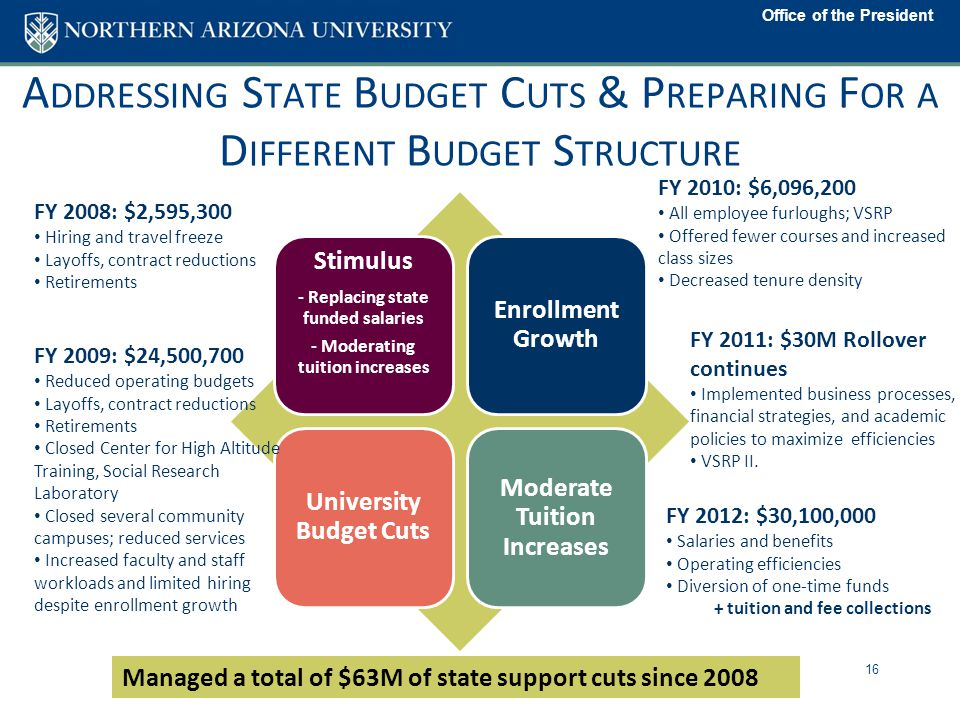 Office of the President A DDRESSING S TATE B UDGET C UTS & P REPARING F OR A D IFFERENT B UDGET S TRUCTURE 16 FY 2008: $2,595,300 Hiring and travel freeze Layoffs, contract reductions Retirements FY 2012: $30,100,000 Salaries and benefits Operating efficiencies Diversion of one-time funds + tuition and fee collections Managed a total of $63M of state support cuts since 2008 Stimulus - Replacing state funded salaries - Moderating tuition increases Enrollment Growth University Budget Cuts Moderate Tuition Increases FY 2009: $24,500,700 Reduced operating budgets Layoffs, contract reductions Retirements Closed Center for High Altitude Training, Social Research Laboratory Closed several community campuses; reduced services Increased faculty and staff workloads and limited hiring despite enrollment growth FY 2010: $6,096,200 All employee furloughs; VSRP Offered fewer courses and increased class sizes Decreased tenure density FY 2011: $30M Rollover continues Implemented business processes, financial strategies, and academic policies to maximize efficiencies VSRP II.