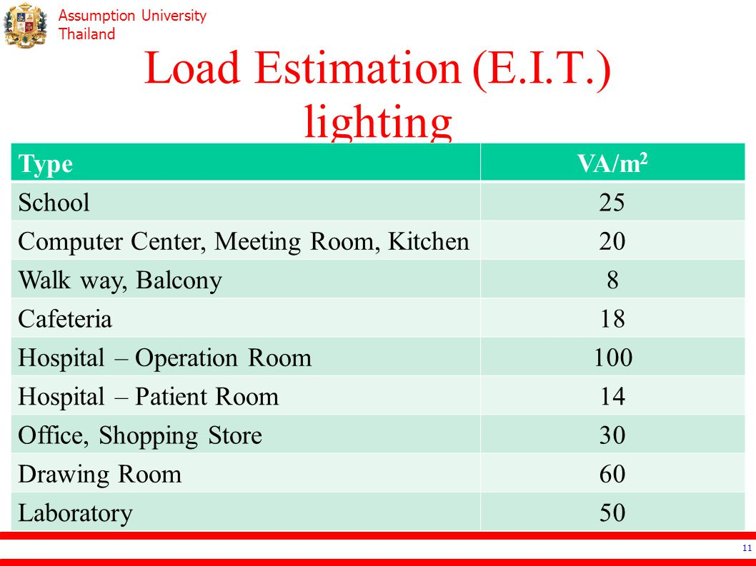 Assumption University Thailand Load Estimation (E.I.T.) lighting 11 TypeVA/m 2 School25 Computer Center, Meeting Room, Kitchen20 Walk way, Balcony8 Ca