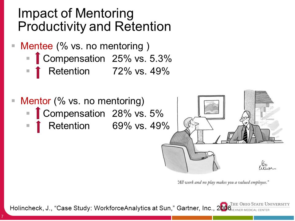 Impact of Mentoring Productivity and Retention 7  Mentee (% vs.