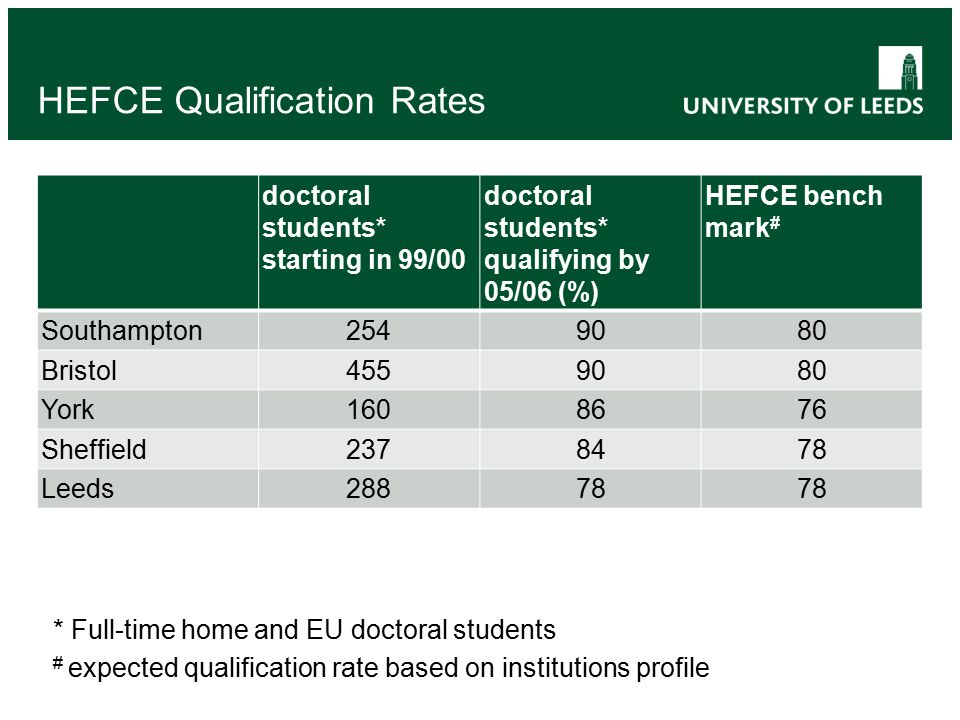 HEFCE Qualification Rates doctoral students* starting in 99/00 doctoral students* qualifying by 05/06 (%) HEFCE bench mark # Southampton2549080 Bristol4559080 York1608676 Sheffield2378478 Leeds28878 * Full-time home and EU doctoral students # expected qualification rate based on institutions profile