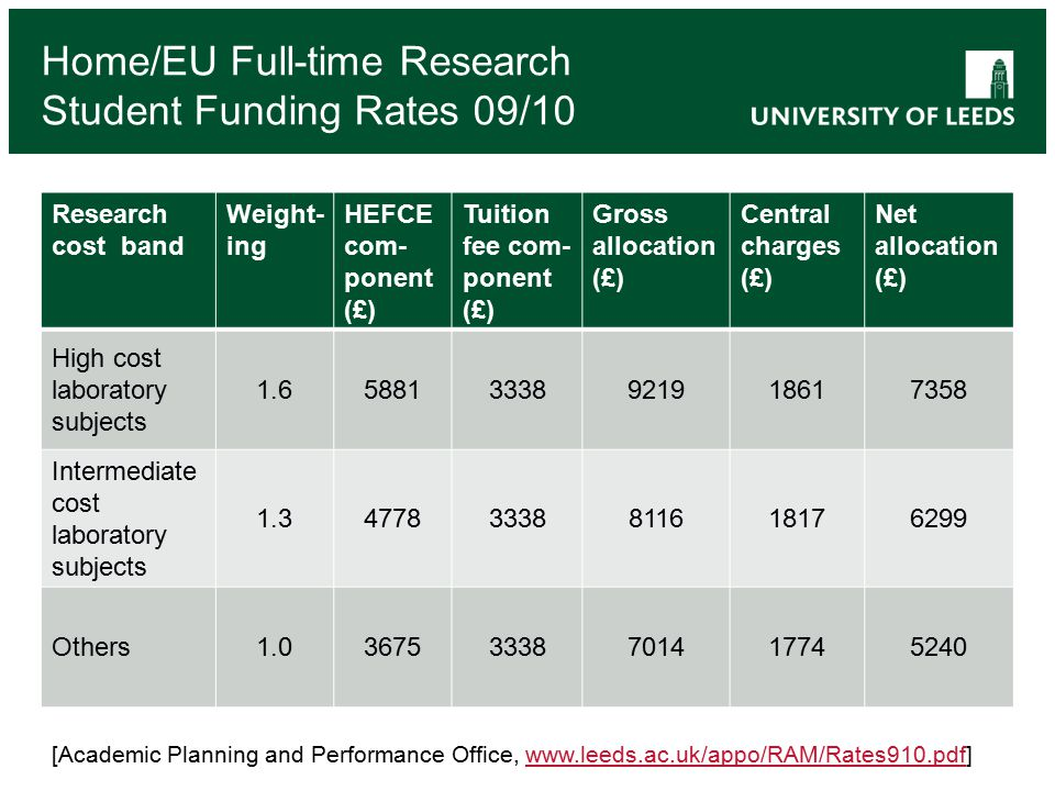 Home/EU Full-time Research Student Funding Rates 09/10 Research cost band Weight- ing HEFCE com- ponent (£) Tuition fee com- ponent (£) Gross allocation (£) Central charges (£) Net allocation (£) High cost laboratory subjects 1.658813338921918617358 Intermediate cost laboratory subjects 1.347783338811618176299 Others1.036753338701417745240 [Academic Planning and Performance Office, www.leeds.ac.uk/appo/RAM/Rates910.pdf]www.leeds.ac.uk/appo/RAM/Rates910.pdf