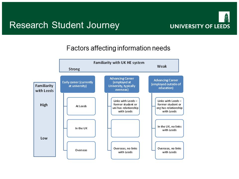 Factors affecting information needs Research Student Journey