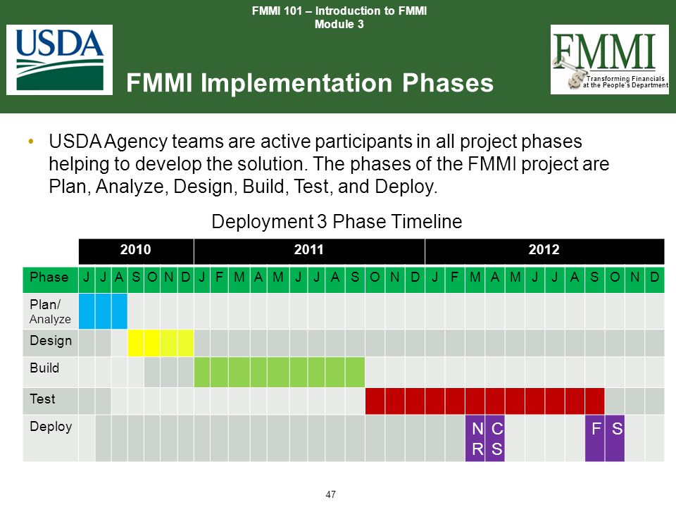Transforming Financials at the People's Department 47 FMMI Implementation Phases FMMI 101 – Introduction to FMMI Module 3 201020112012 PhaseJJASONDJFM