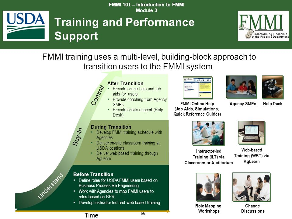 Transforming Financials at the People's Department Training and Performance Support Time FMMI Online Help (Job Aids, Simulations, Quick Reference Guid