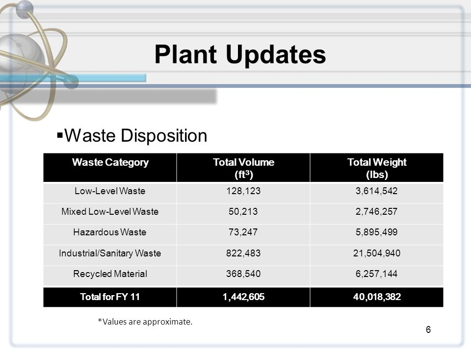 6 Waste CategoryTotal Volume (ft 3 ) Total Weight (lbs) Low-Level Waste128,1233,614,542 Mixed Low-Level Waste50,2132,746,257 Hazardous Waste73,2475,895,499 Industrial/Sanitary Waste822,48321,504,940 Recycled Material368,5406,257,144 Total for FY 111,442,60540,018,382  Waste Disposition Plant Updates *Values are approximate.