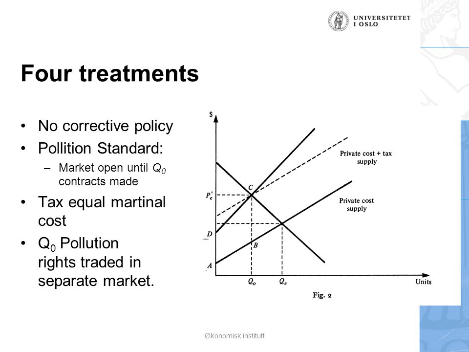 Four treatments No corrective policy Pollition Standard: –Market open until Q 0 contracts made Tax equal martinal cost Q 0 Pollution rights traded in