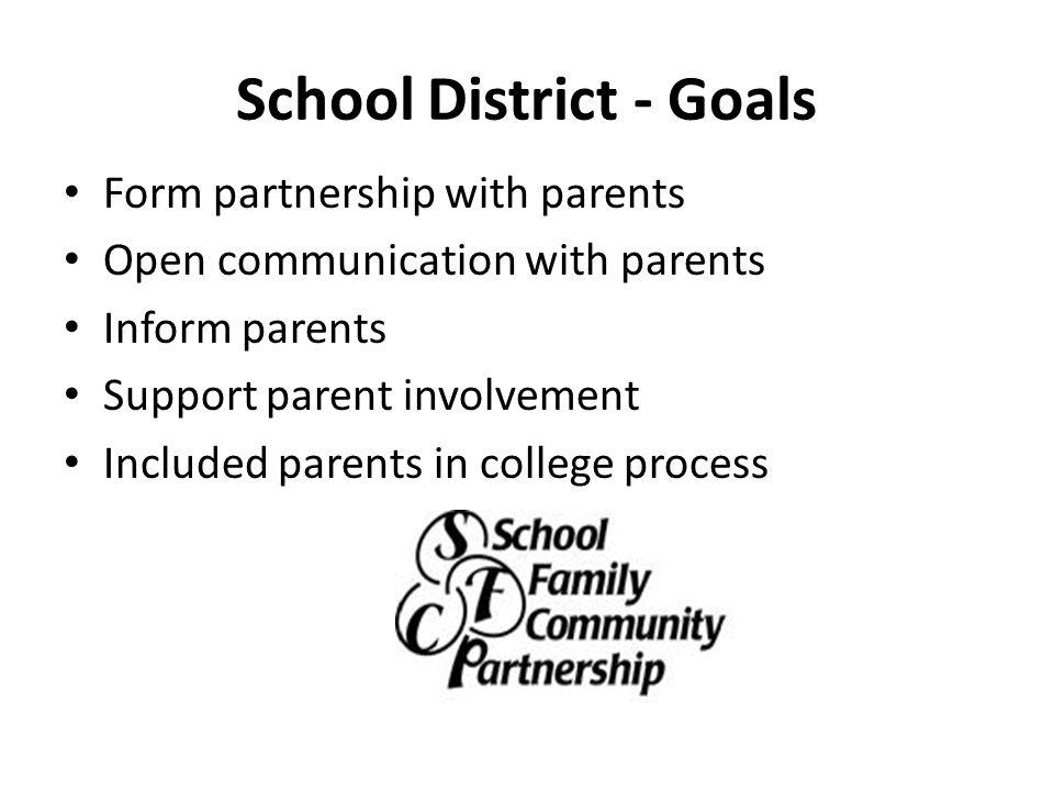 School District - Goals Form partnership with parents Open communication with parents Inform parents Support parent involvement Included parents in co