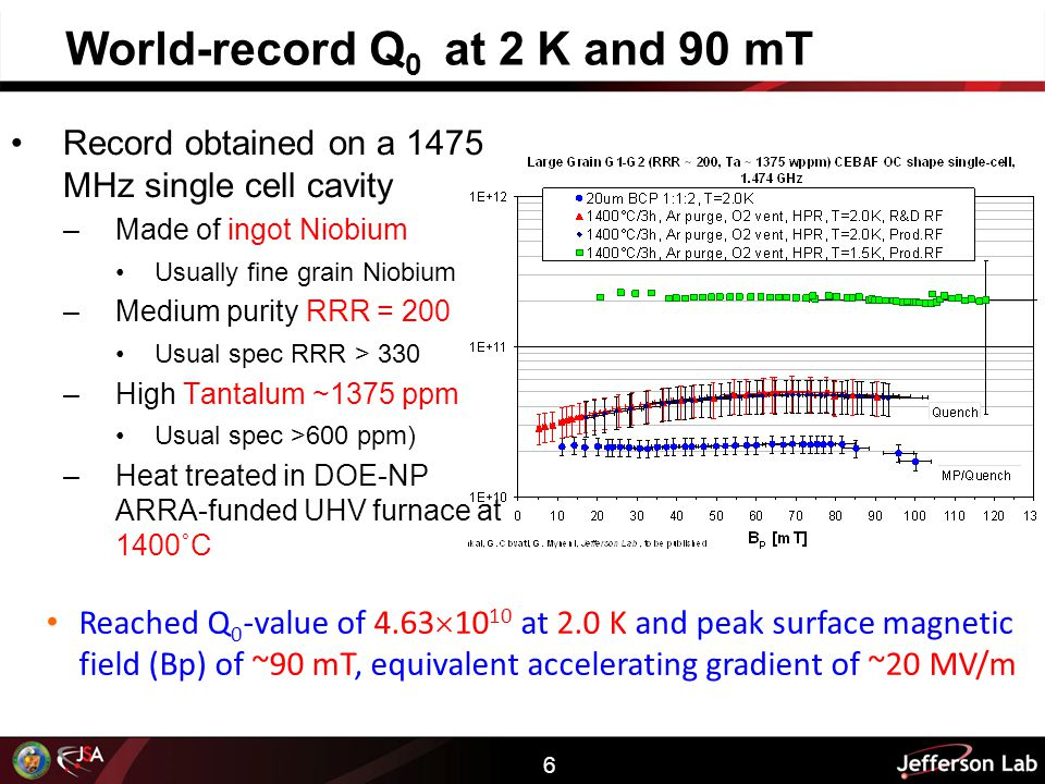 6 World-record Q 0 at 2 K and 90 mT Record obtained on a 1475 MHz single cell cavity –Made of ingot Niobium Usually fine grain Niobium –Medium purity RRR = 200 Usual spec RRR > 330 –High Tantalum ~1375 ppm Usual spec >600 ppm) –Heat treated in DOE-NP ARRA-funded UHV furnace at 1400˚C Reached Q 0 -value of 4.63  10 10 at 2.0 K and peak surface magnetic field (Bp) of ~90 mT, equivalent accelerating gradient of ~20 MV/m