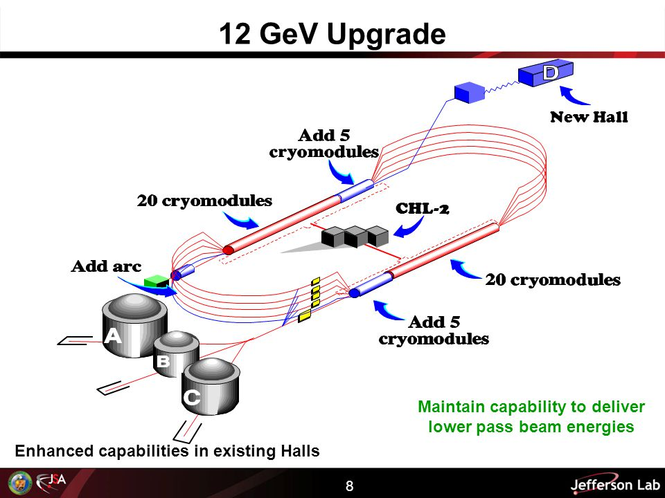 8 12 GeV Upgrade Enhanced capabilities in existing Halls New Hall CHL-2 Maintain capability to deliver lower pass beam energies