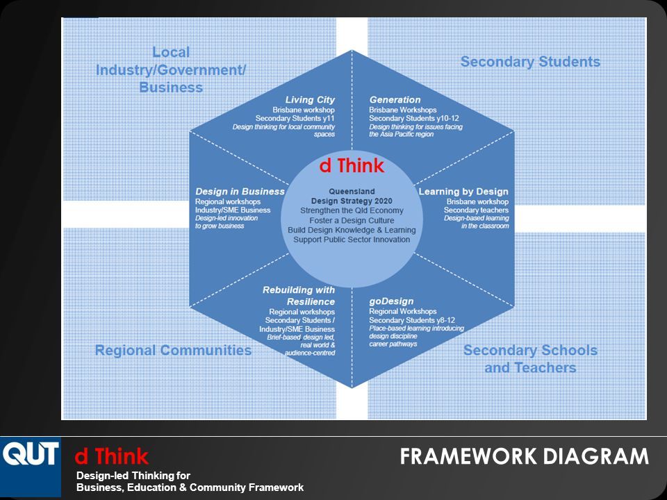 d Think FRAMEWORK DIAGRAM Design-led Thinking for Business, Education & Community Framework