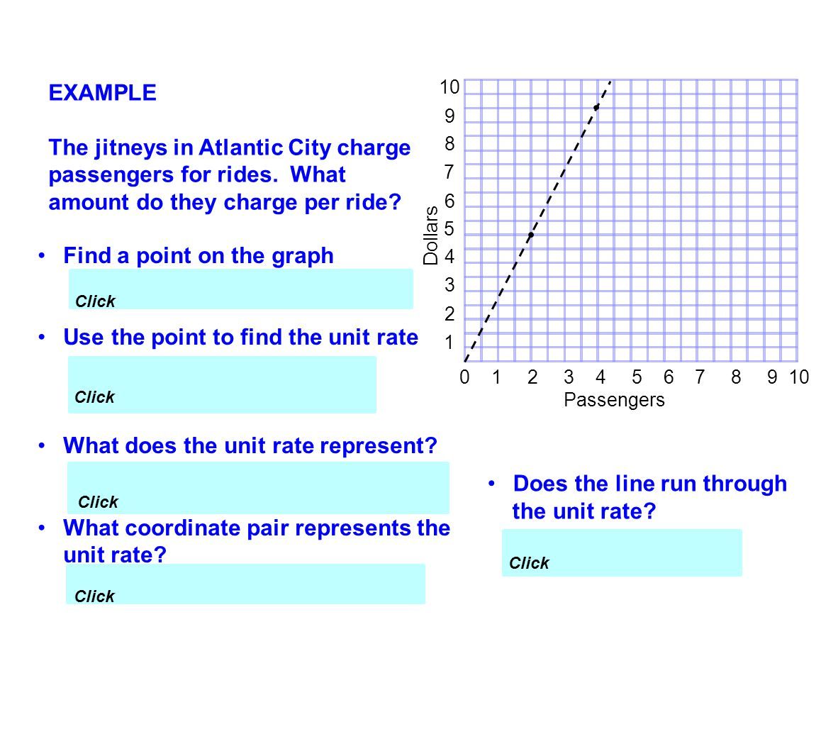 Find a point on the graph (2, 4.5) Use the point to find the unit rate What does the unit rate represent? The jitneys charge $2.25 per ride. What coor