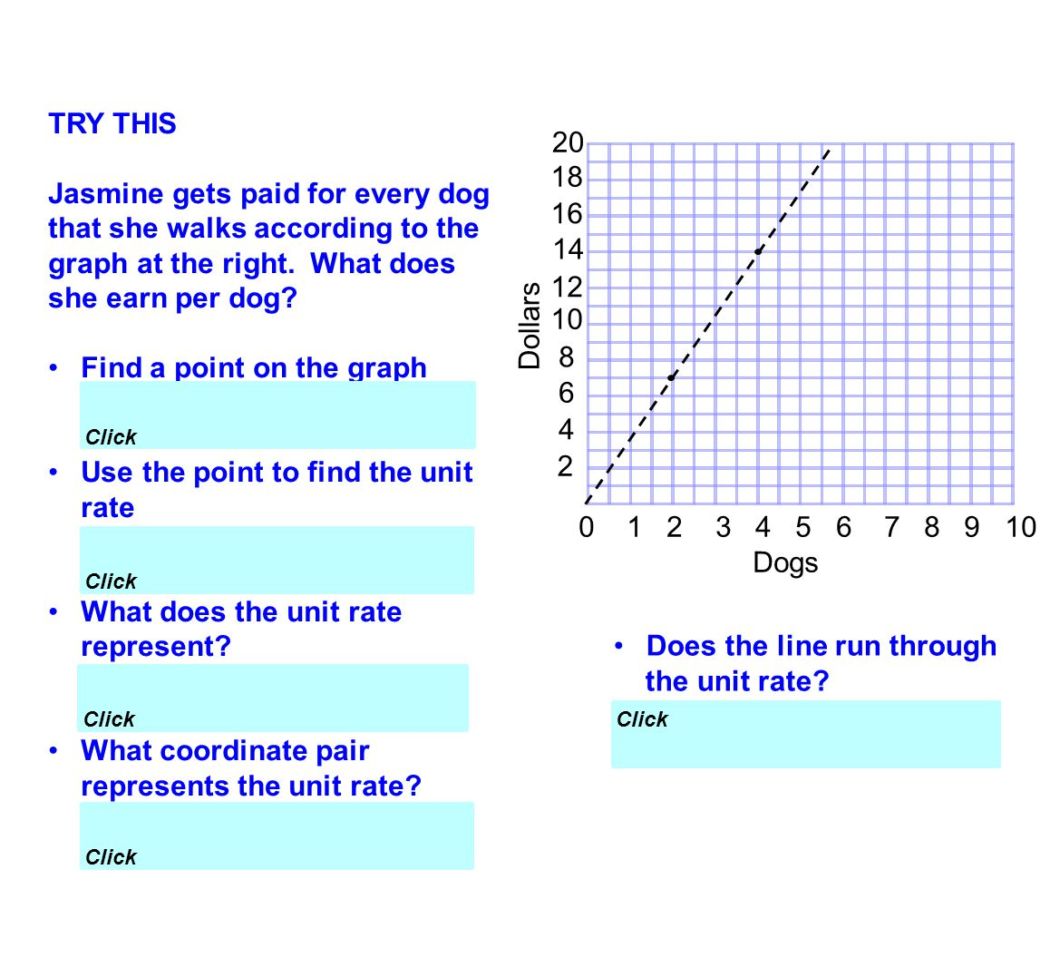 TRY THIS Jasmine gets paid for every dog that she walks according to the graph at the right. What does she earn per dog? Find a point on the graph (2,
