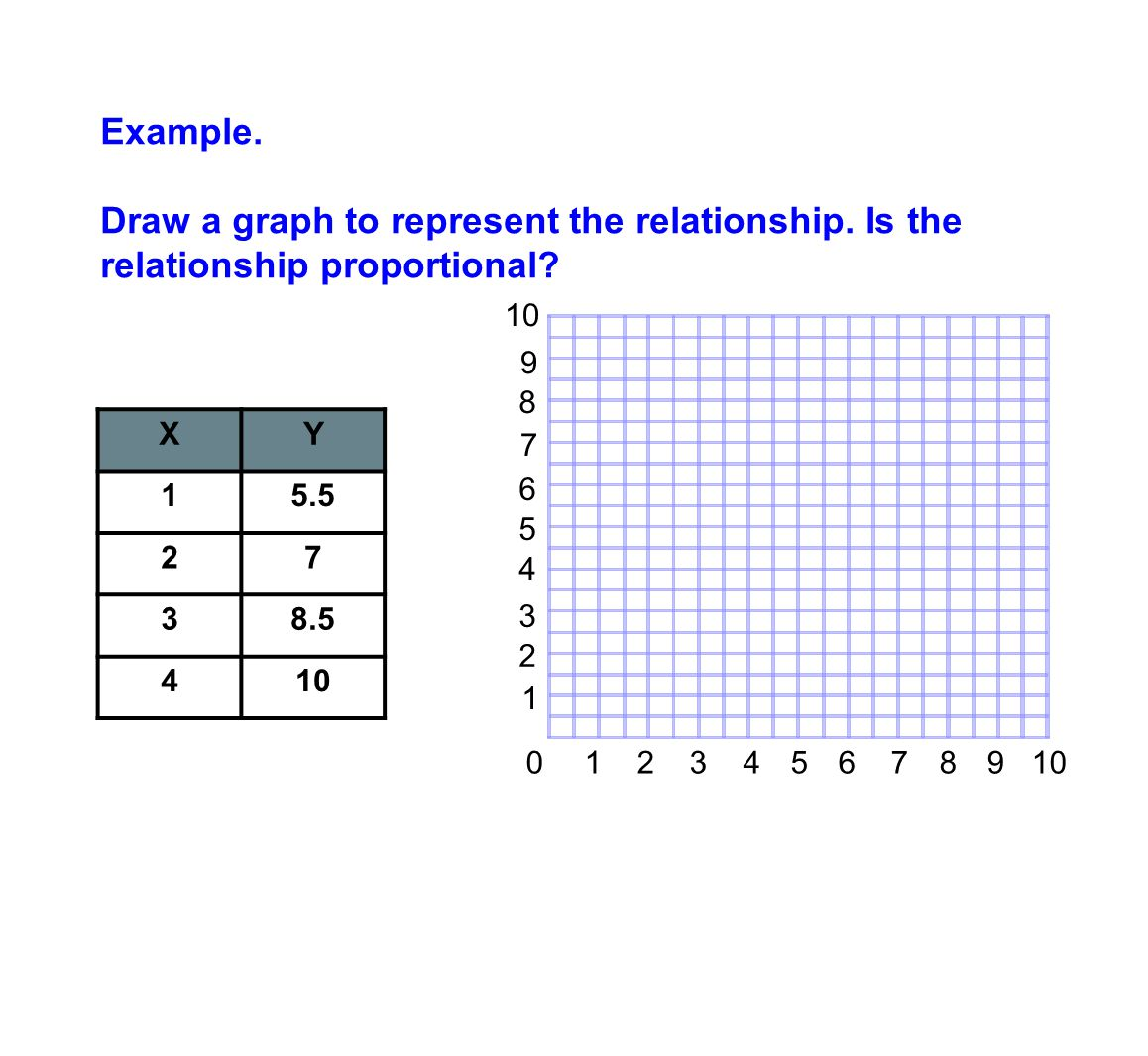 Example. Draw a graph to represent the relationship. Is the relationship proportional? XY 15.5 27 38.5 410 0 1 2 3 4 5 6 7 8 9 10 1 2 3 4 5 6 7 8 9 10