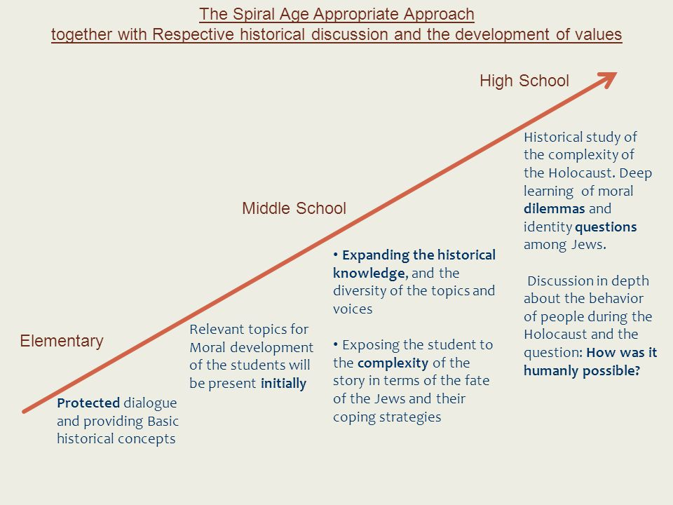 The Spiral Age Appropriate Approach together with Respective historical discussion and the development of values Elementary Middle School High School