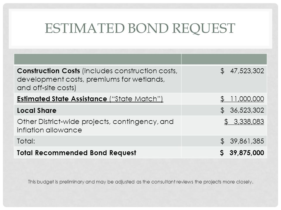 ESTIMATED BOND REQUEST Construction Costs (includes construction costs, development costs, premiums for wetlands, and off-site costs) $ 47,523,302 Estimated State Assistance ( State Match ) $ 11,000,000 Local Share $ 36,523,302 Other District-wide projects, contingency, and inflation allowance $ 3,338,083 Total:$ 39,861,385 Total Recommended Bond Request$ 39,875,000 This budget is preliminary and may be adjusted as the consultant reviews the projects more closely.