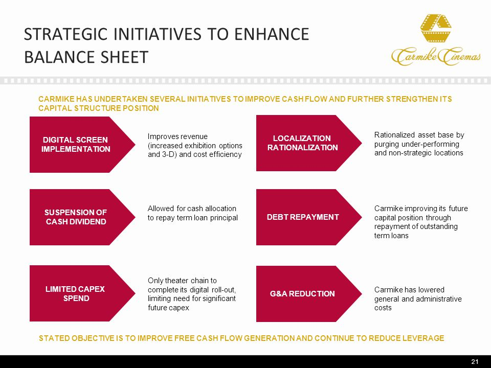 STRATEGIC INITIATIVES TO ENHANCE BALANCE SHEET 21 DIGITAL SCREEN IMPLEMENTATION Improves revenue (increased exhibition options and 3-D) and cost efficiency SUSPENSION OF CASH DIVIDEND Allowed for cash allocation to repay term loan principal LIMITED CAPEX SPEND Only theater chain to complete its digital roll-out, limiting need for significant future capex LOCALIZATION RATIONALIZATION Rationalized asset base by purging under-performing and non-strategic locations DEBT REPAYMENT Carmike improving its future capital position through repayment of outstanding term loans G&A REDUCTION Carmike has lowered general and administrative costs STATED OBJECTIVE IS TO IMPROVE FREE CASH FLOW GENERATION AND CONTINUE TO REDUCE LEVERAGE CARMIKE HAS UNDERTAKEN SEVERAL INITIATIVES TO IMPROVE CASH FLOW AND FURTHER STRENGTHEN ITS CAPITAL STRUCTURE POSITION