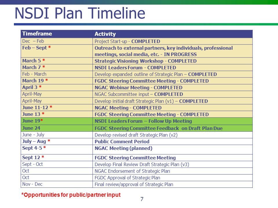 NSDI Plan Timeline 7 Timeframe Activity Dec – Feb Project Start-up - COMPLETED Feb – Sept * Outreach to external partners, key individuals, professional meetings, social media, etc.