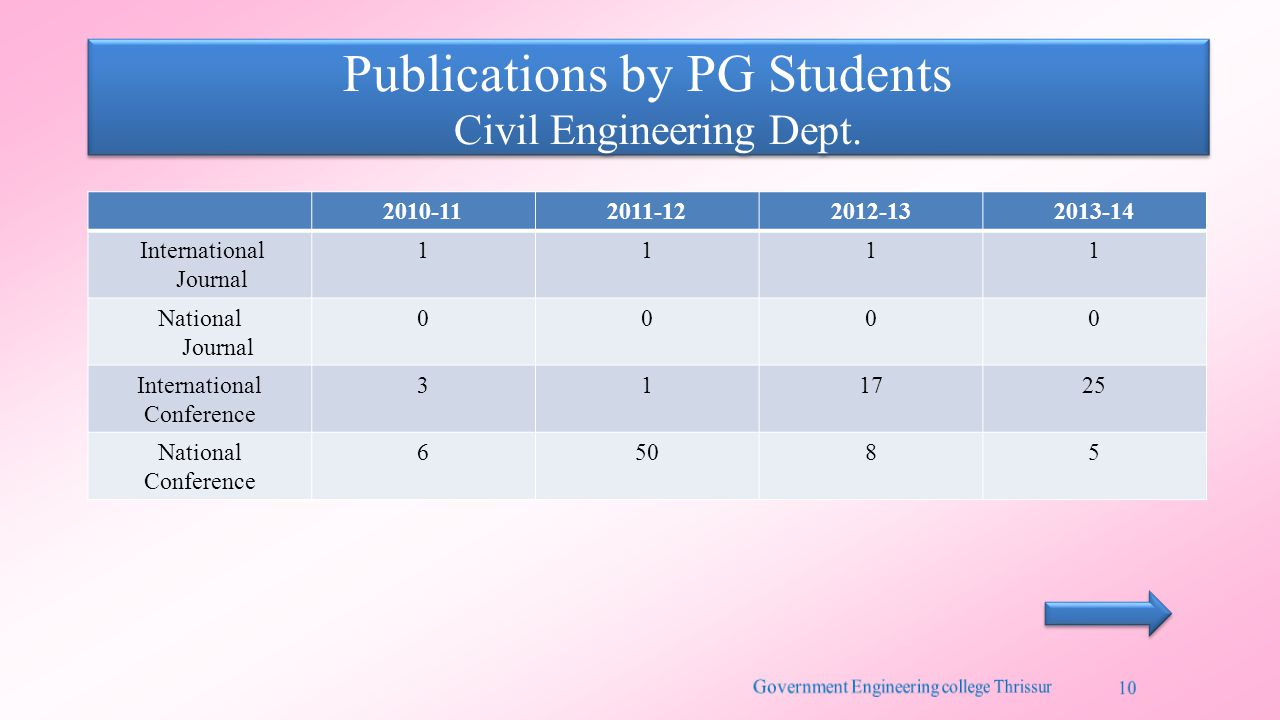 Publications by PG Students Civil Engineering Dept.