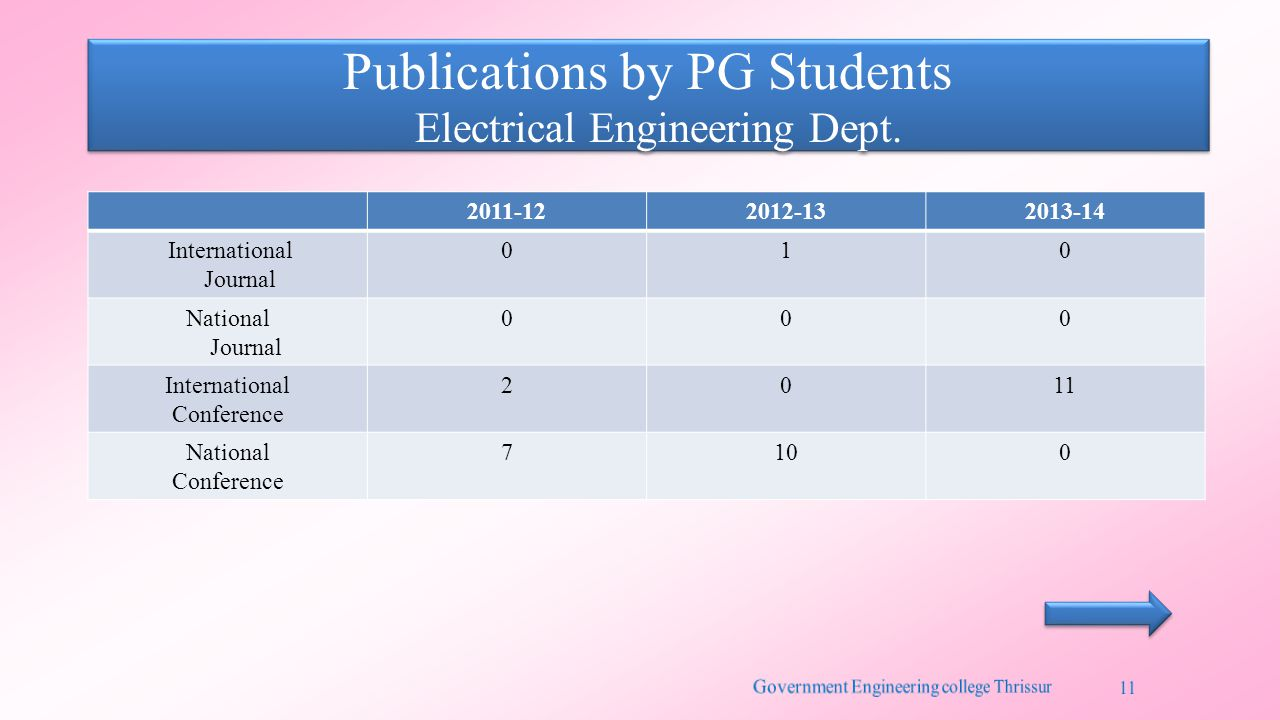 Publications by PG Students Electrical Engineering Dept. 2011-122012-132013-14 International Journal 010 National Journal 000 International Conference