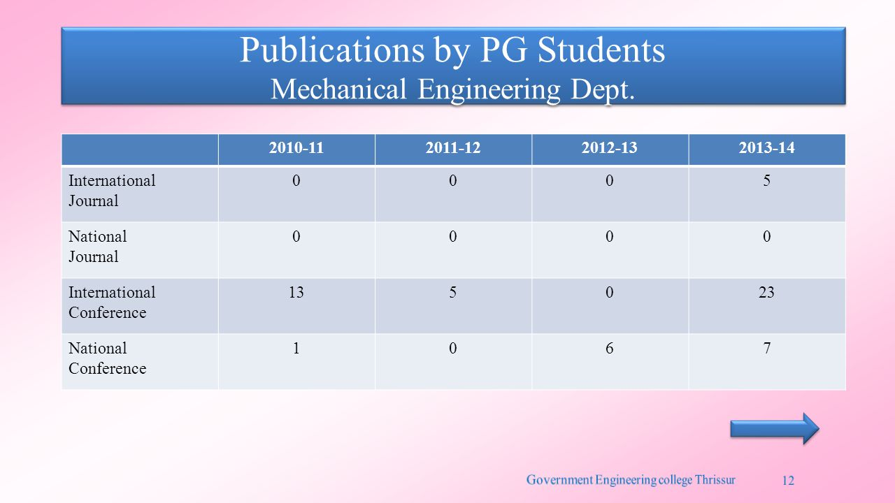 Publications by PG Students Mechanical Engineering Dept. 2010-112011-122012-132013-14 International Journal 0005 National Journal 0000 International C