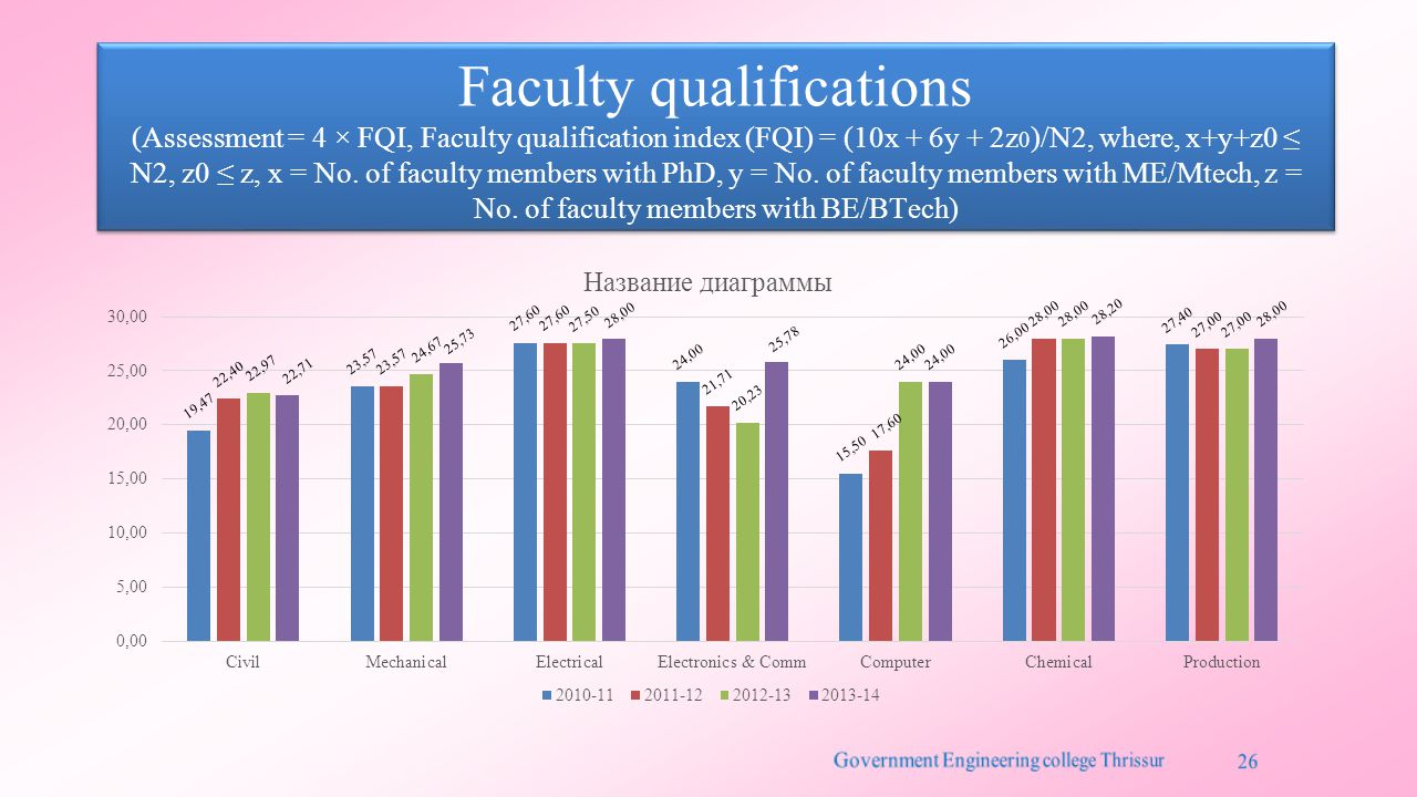 Faculty qualifications (Assessment = 4 × FQI, Faculty qualification index (FQI) = (10x + 6y + 2z 0 )/N2, where, x+y+z0 ≤ N2, z0 ≤ z, x = No. of facult