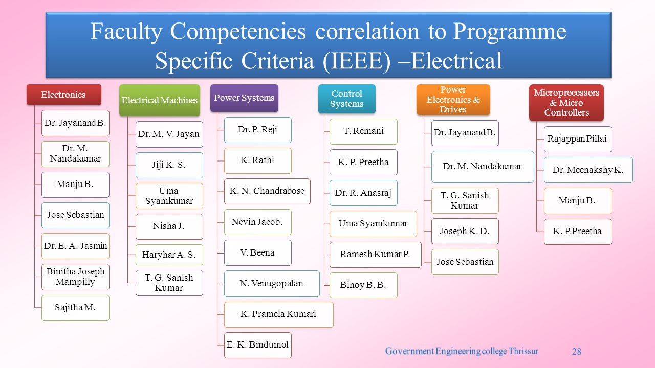 Faculty Competencies correlation to Programme Specific Criteria (IEEE) –Electrical Electronics Dr.
