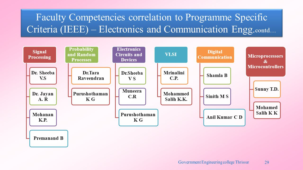 Faculty Competencies correlation to Programme Specific Criteria (IEEE) – Electronics and Communication Engg.