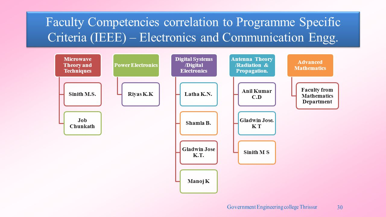 Faculty Competencies correlation to Programme Specific Criteria (IEEE) – Electronics and Communication Engg. Microwave Theory and Techniques Sinith M.