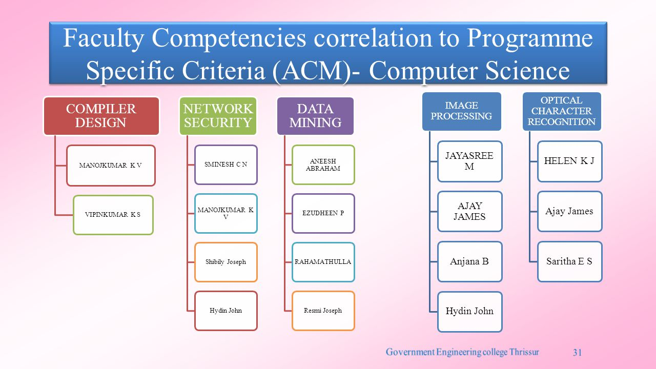 Faculty Competencies correlation to Programme Specific Criteria (ACM)- Computer Science COMPILER DESIGN MANOJKUMAR K V VIPINKUMAR K S NETWORK SECURITY