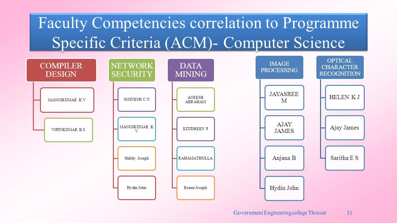 Faculty Competencies correlation to Programme Specific Criteria (ACM)- Computer Science COMPILER DESIGN MANOJKUMAR K V VIPINKUMAR K S NETWORK SECURITY SMINESH C N MANOJKUMAR K V Shibily JosephHydin John DATA MINING ANEESH ABRAHAM EZUDHEEN PRAHAMATHULLAResmi Joseph IMAGE PROCESSING JAYASREE M AJAY JAMES Anjana BHydin John OPTICAL CHARACTER RECOGNITION HELEN K JAjay JamesSaritha E S