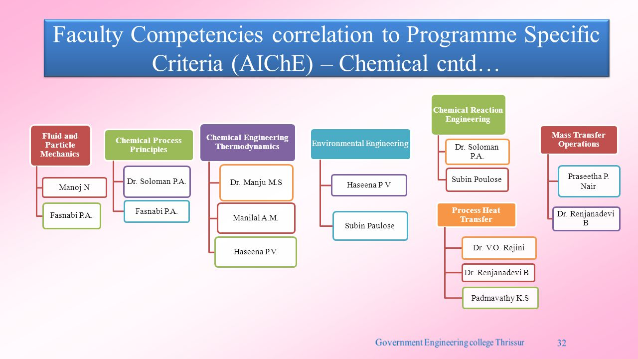 Faculty Competencies correlation to Programme Specific Criteria (AIChE) – Chemical cntd… Fluid and Particle Mechanics Manoj N Fasnabi P.A.
