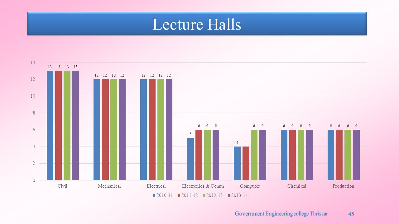 Lecture Halls