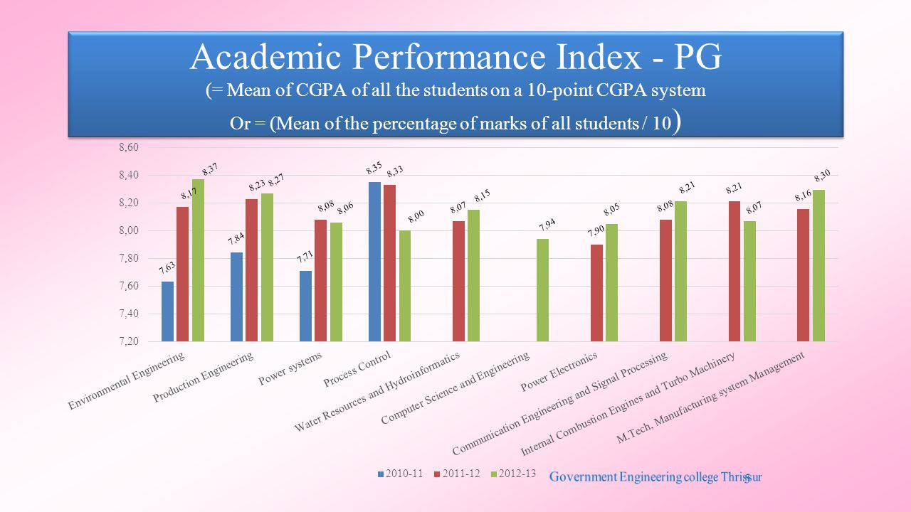 Academic Performance Index - PG (= Mean of CGPA of all the students on a 10-point CGPA system Or = (Mean of the percentage of marks of all students / 10 )