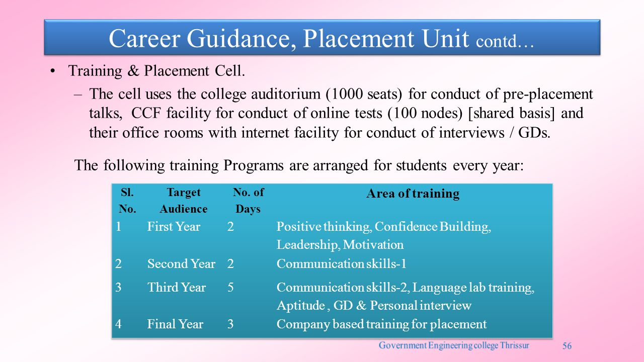 Career Guidance, Placement Unit contd… Training & Placement Cell.