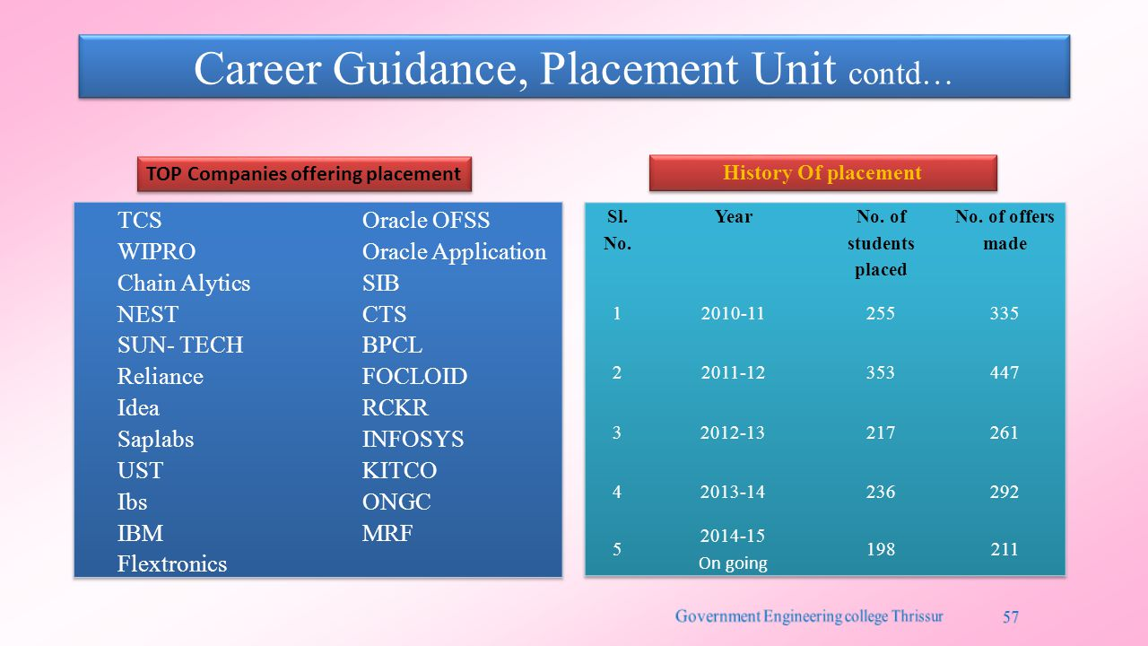 Career Guidance, Placement Unit contd… History Of placement TOP Companies offering placement