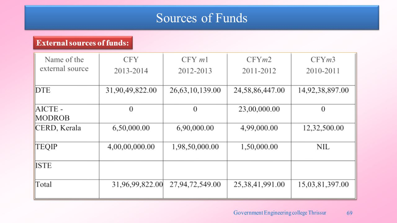 Sources of Funds External sources of funds: