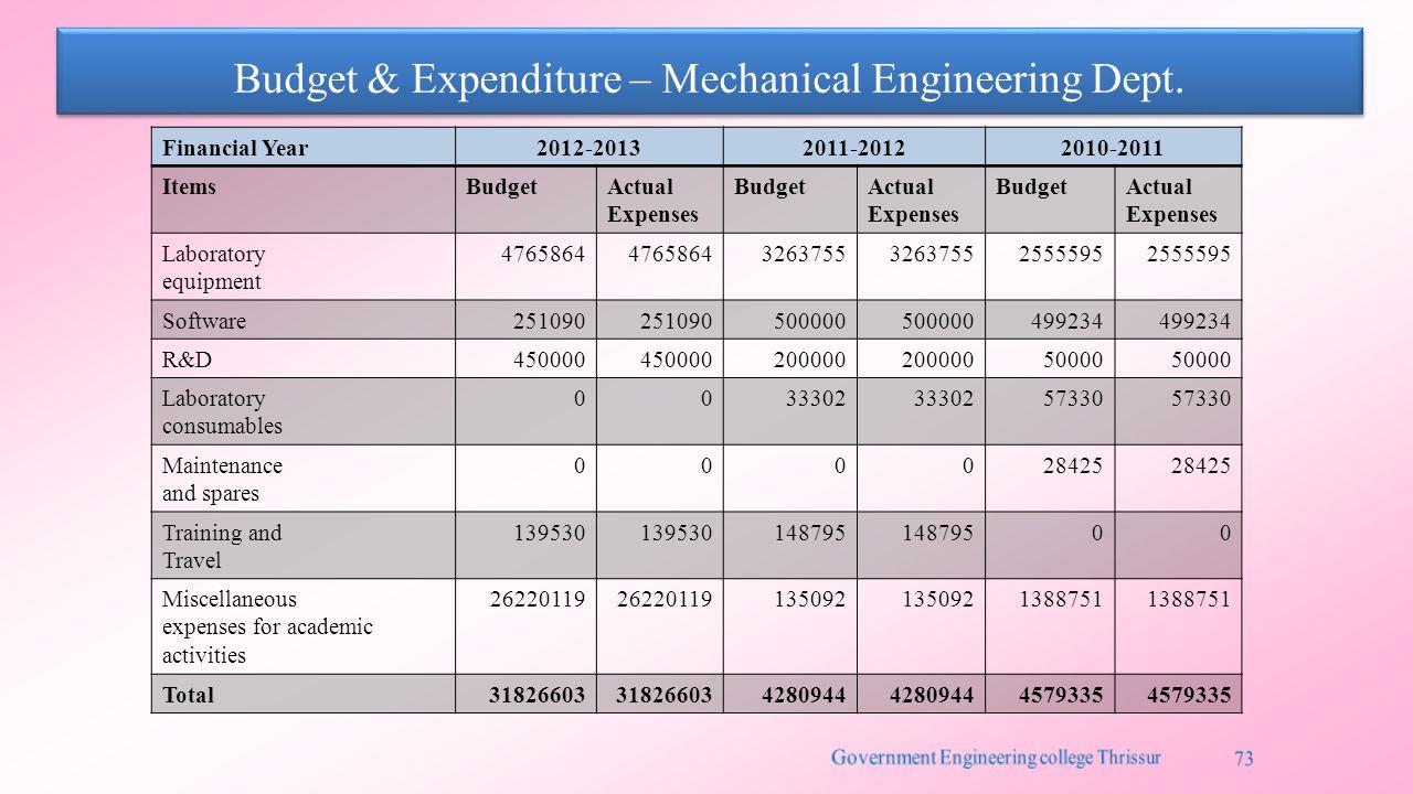 Budget & Expenditure – Mechanical Engineering Dept.