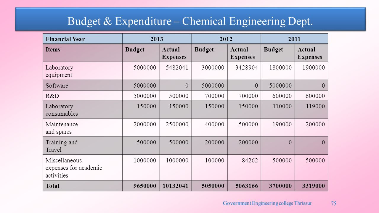 Budget & Expenditure – Chemical Engineering Dept.
