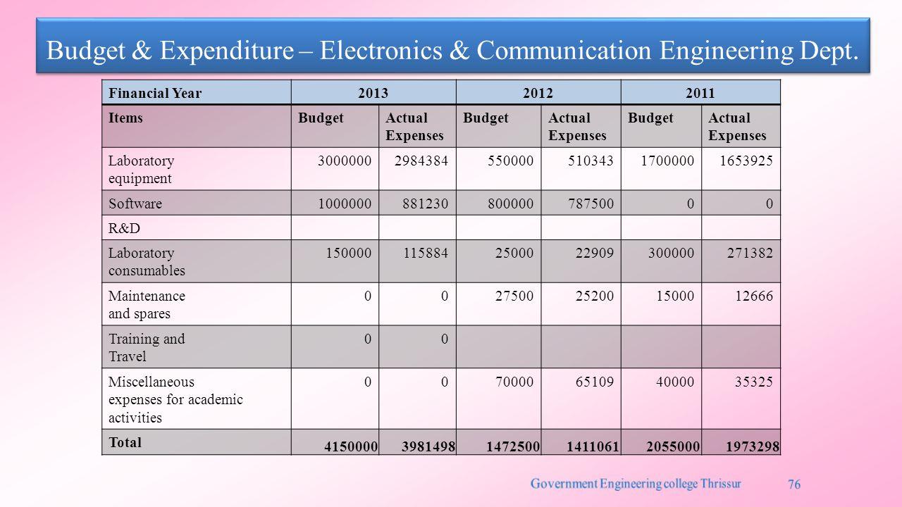 Budget & Expenditure – Electronics & Communication Engineering Dept.