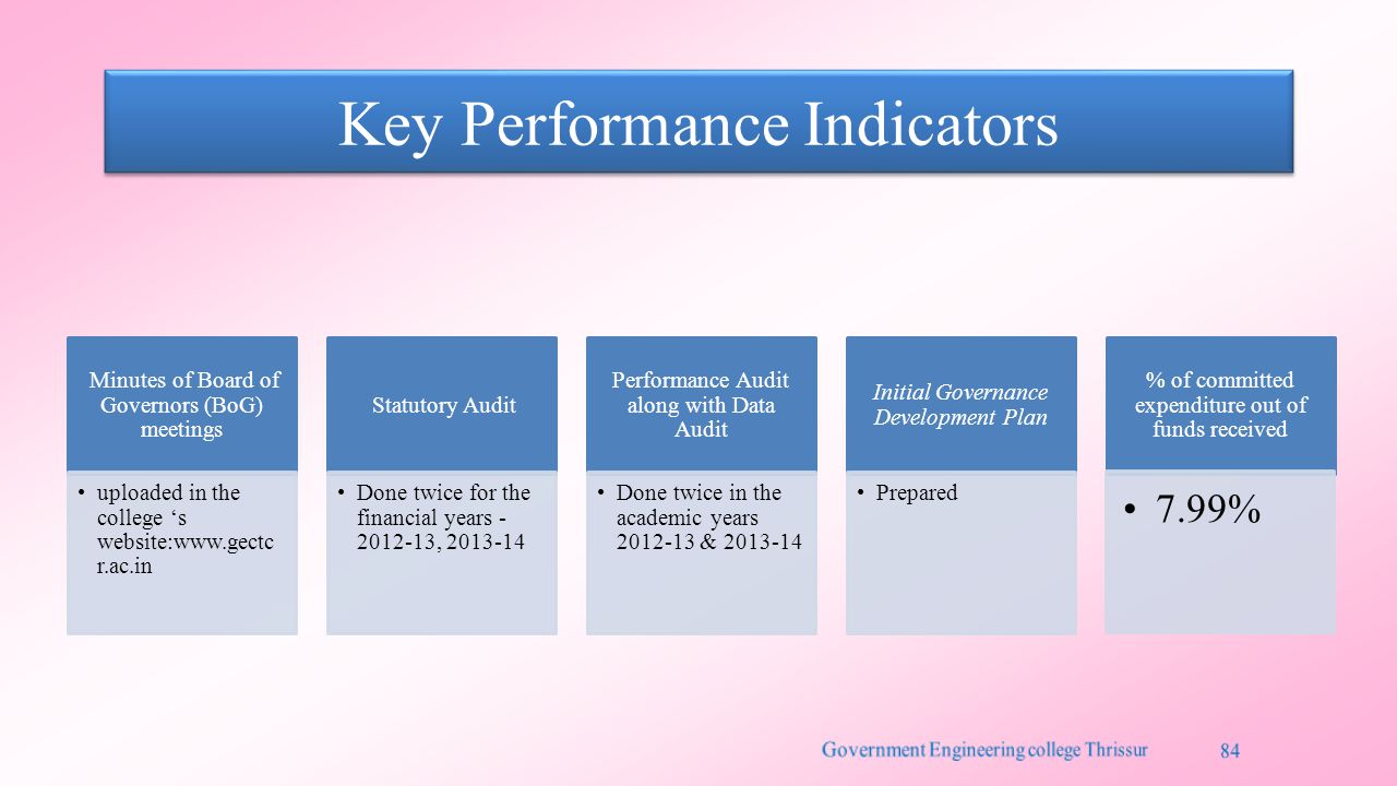 Key Performance Indicators Minutes of Board of Governors (BoG) meetings uploaded in the college 's website:www.gectc r.ac.in Statutory Audit Done twic