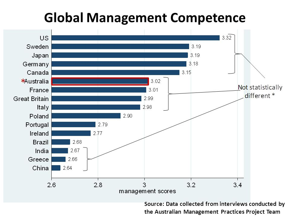 Global Management Competence Source: Data collected from interviews conducted by the Australian Management Practices Project Team
