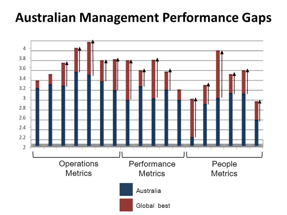 Australian Management Performance Gaps Operations Metrics Performance Metrics People Metrics Australia Global best
