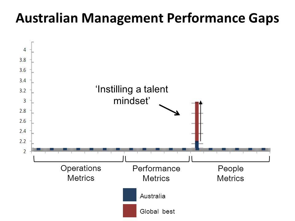 Australian Management Performance Gaps Operations Metrics Performance Metrics People Metrics Australia Global best 'Instilling a talent mindset'